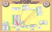 Network ve UPS Sistemleri Planlama ve Kurulumu