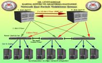 Network Yedekleme Projesi